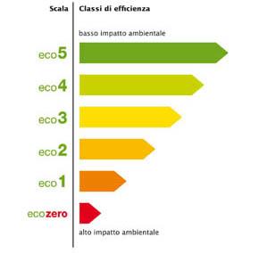 Le classi false della k verde